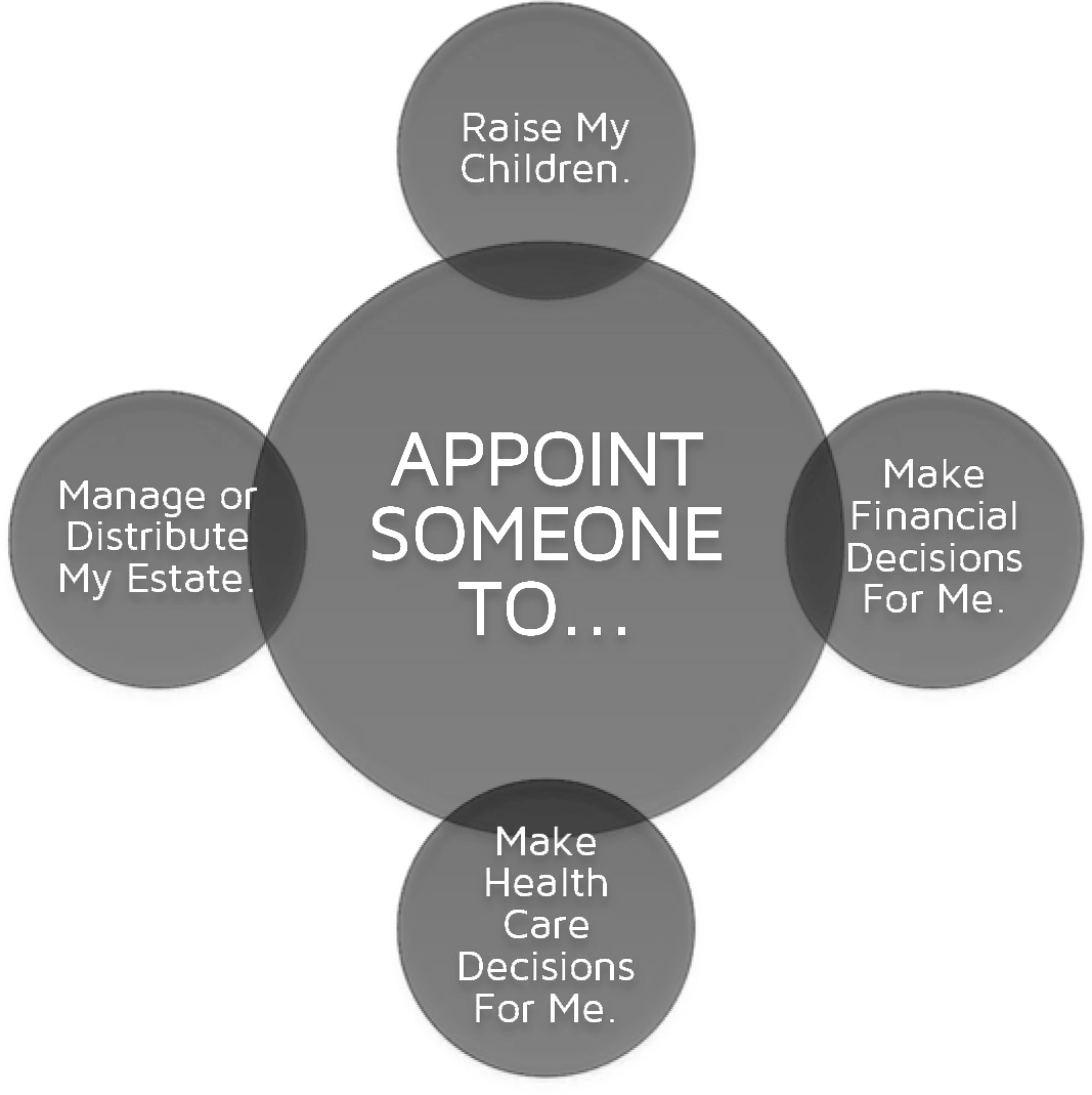 Second Step of Estate Planning: Appoint.